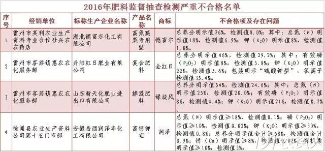 广东省农业厅通报:水溶肥合格率仅为57%!雷州不合格产品最多