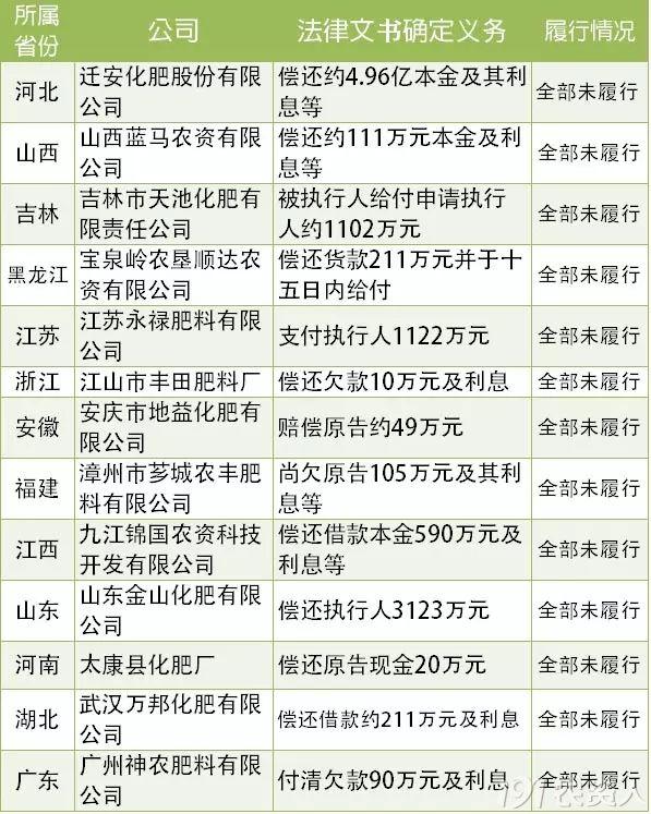 """江西萍乡黑社会名单_严惩失信企业!河南、山东、广东多家肥企上国家信用体系""""黑 ..."""